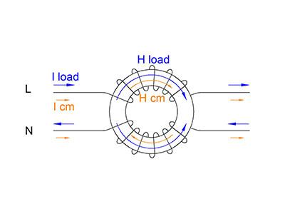 How does finemet vitroperm nanocrystalline common mode choke work?